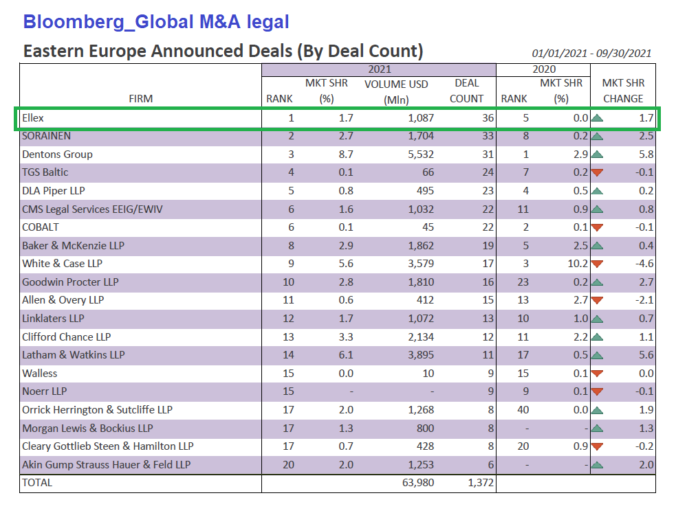 bloomberg global ma legal